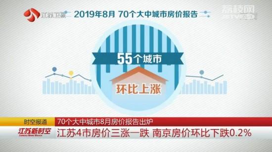 8月江苏四市房价环比三涨一跌 南京下跌0.2%