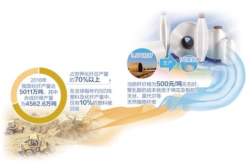 """生物新材料有望终结""""白色污染"""""""