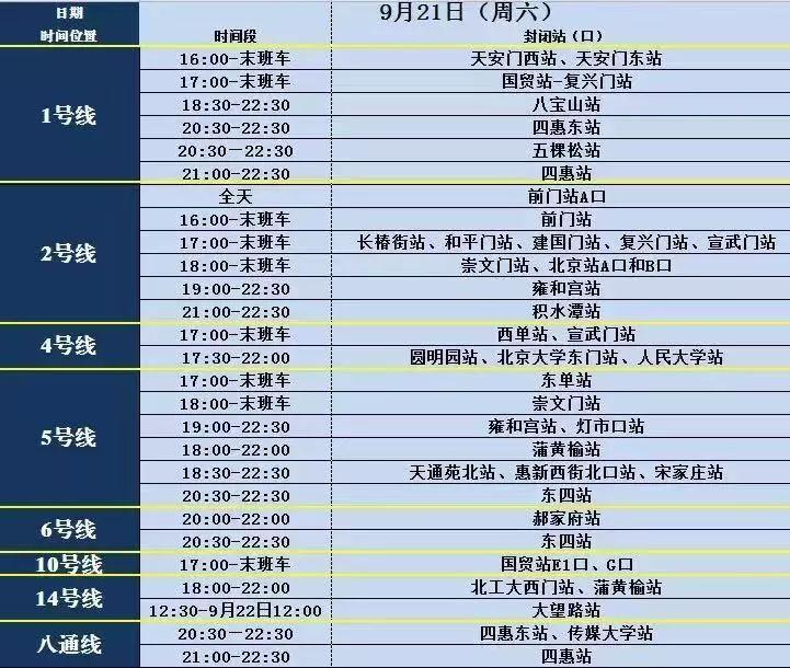 @在北京的你,今天午后这些地铁站陆续封站,下午部分高速频繁管制!