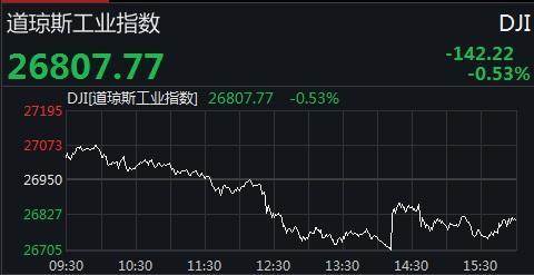 美股全线收跌道指盘中回落近375点 蔚来汽车跌超20%