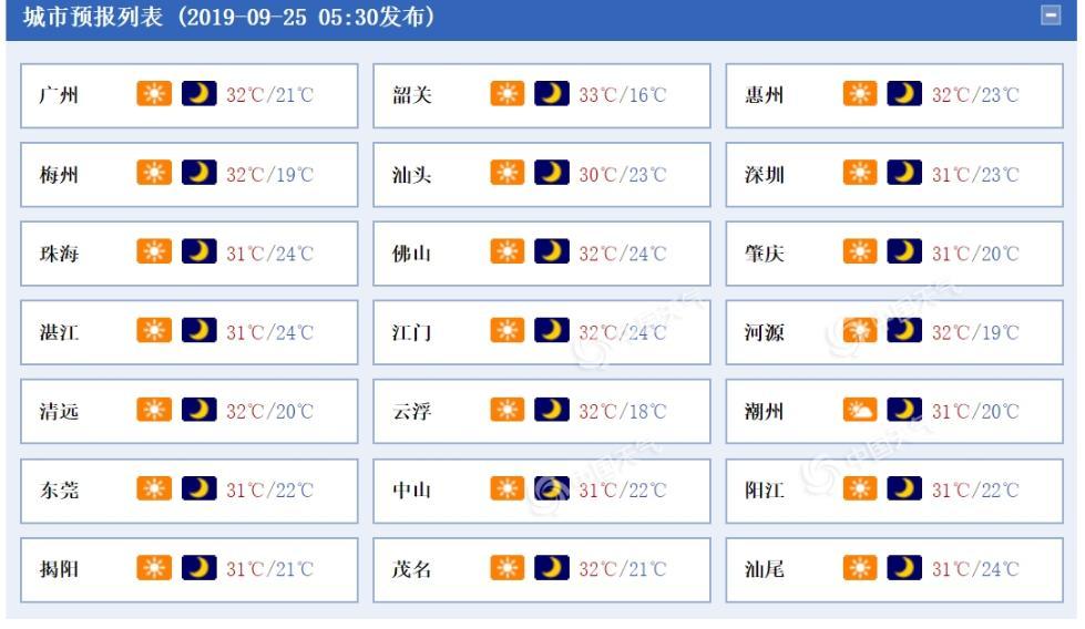 广东大部分市县森林火险预警中 未来三天依旧晴热