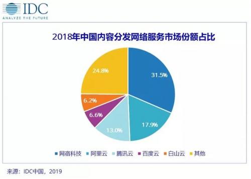IDC:CDN市场快速增长,白山云表现良好位列前五