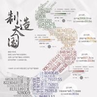 制造大国——70年•大国数据系列