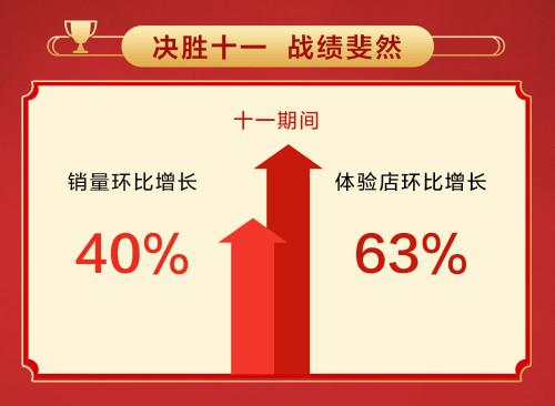 荣耀手机国庆假期热度不减,全国线下门店销量激增