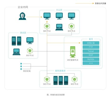 长亭科技蜜罐实践方案,助力企业破解网络攻防困局