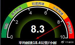 晚高峰注意!目前北京交通严重拥堵