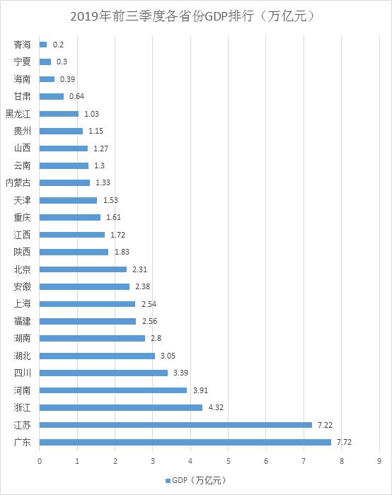 24省份三季报:粤苏7万亿元领跑,云贵保持高增长