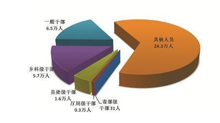 前9月处分省部级干部31人 厅局级干部0.3万人