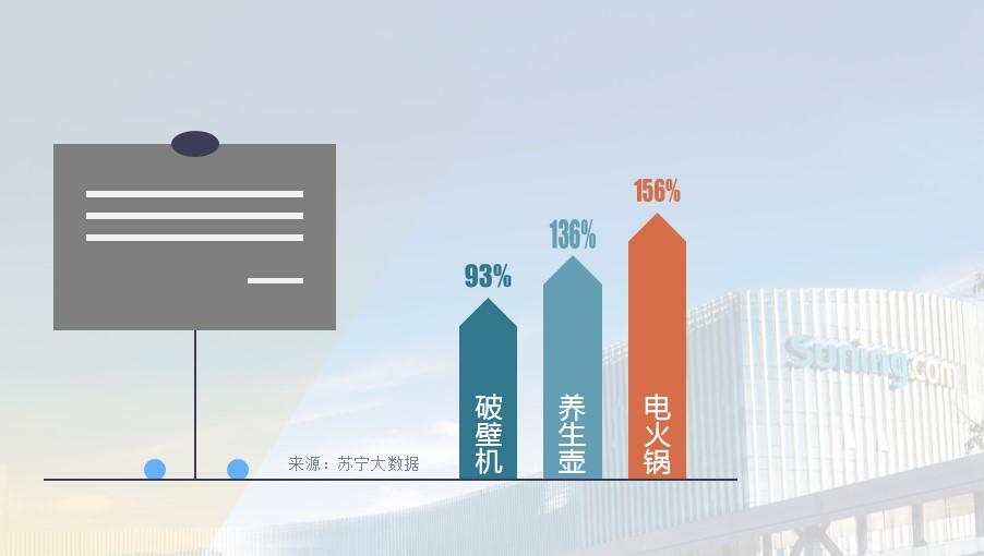 苏宁双十一火锅数据:苏州、武汉、北京最喜鸳鸯锅