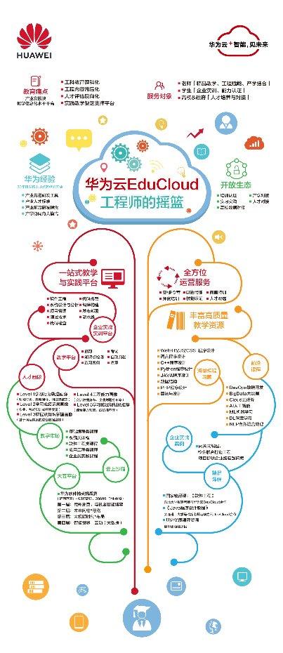 """华为云EduCloud:产学研协同,创造""""工程师红利"""""""