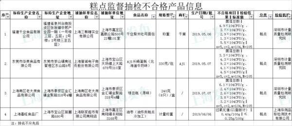 上海抽检755批次食品:4批次绿豆糕、油枣等不合格