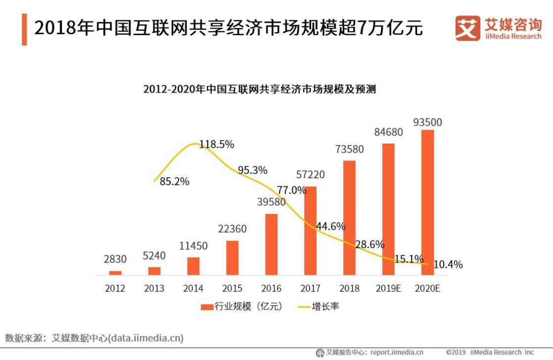 共享经济市场规模超7万亿元 优化社会资源配置