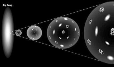 普朗克卫星数据表明宇宙或是球形