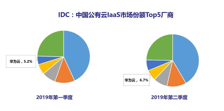 IDC:2019Q2华为云IaaS市场份额上升至第4位,在Top厂商中增速最快