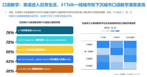 <b>口语教学满意度第一,51Talk菲教战略惠及全国市场</b>