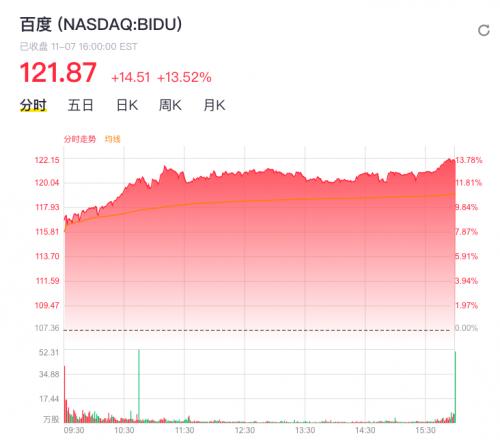 百度Q3财报后股价创近一年最大单日涨幅,李彦宏18字寄语小度未来