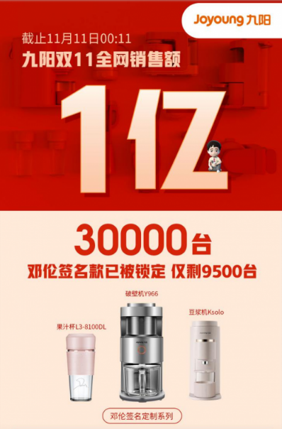 """""""萌潮厨房""""嗨购双11 九阳11分钟破亿开局创新高"""