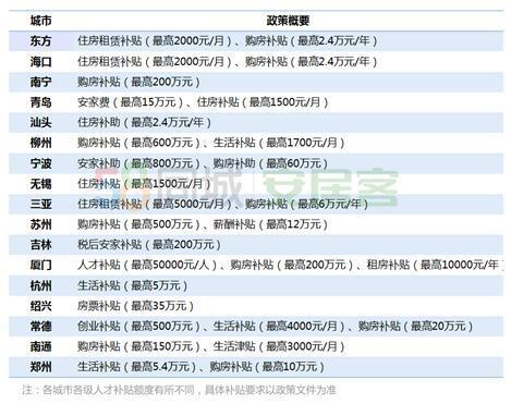 """2019年百城参与""""抢人大战"""":购房补贴等政策加持"""