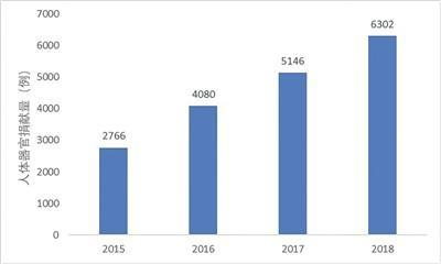 2018年我国器官捐献位居世界第二 移植质量不断提升