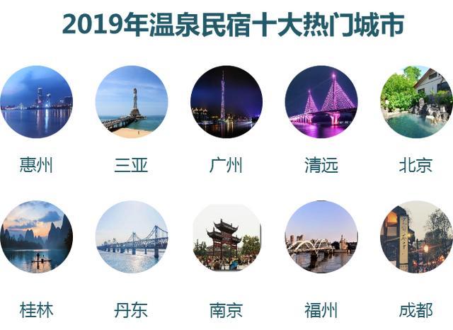 途家2019年温泉民宿文化旅游消费报告