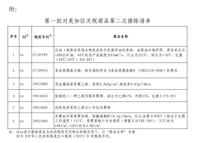 国务院关税税则委员会公布第一批对美加征关税商品第二次排除清单