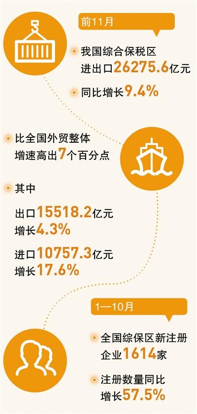 综合保税区 助力外贸稳(经济发展亮点多韧性足)