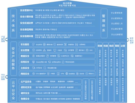 建设云计算全场景主动安全防护体系 京东云发布《网络安全等级保护合规能力白皮书》