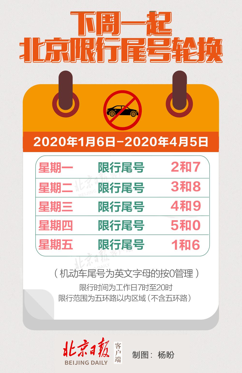 别忘了!北京机动车下周一尾号限行轮换,周一限2和7