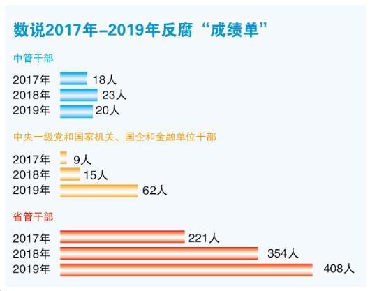 """2019反腐""""成绩单""""亮眼:查处省管干部数量上升"""