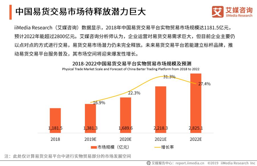 中国易货市场规模超1300亿元 渠道、技术、大环境助推行业大发展
