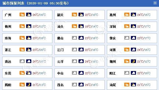 """今明天广东云量增多有雾 11至12日迎喜雨""""解渴"""""""