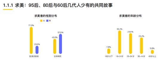 柠檬爱美《2020中国医美用户图鉴》显示:近八成求美意愿者通过搜索获取医美信息