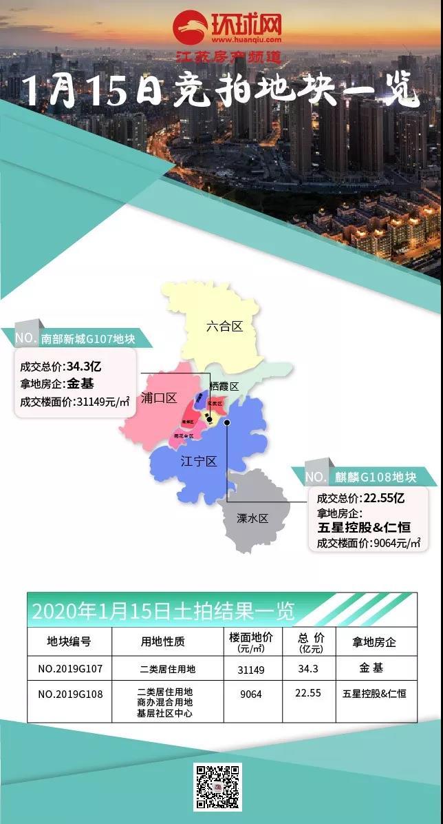 南部新城地价再创新高 五星控股&仁恒底价拿下麒麟地块!
