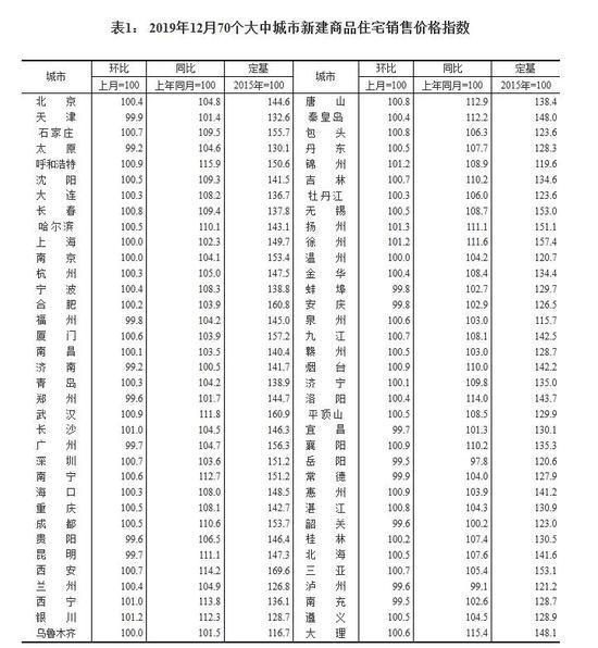 12月70城房价出炉,扬州领涨!