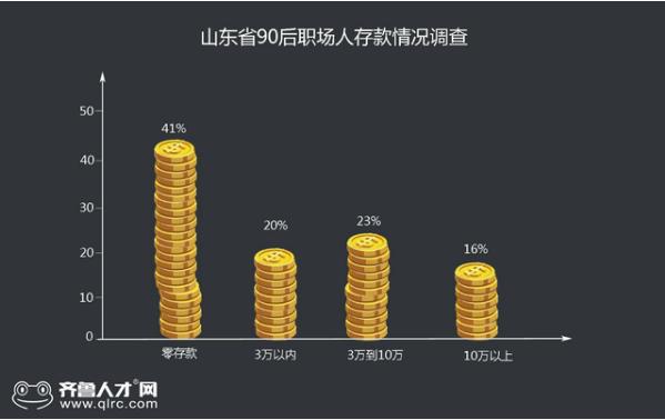 山东4成以上90后职场人零存款 工资65%还花呗