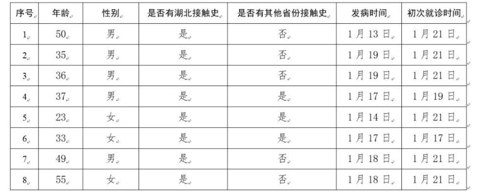 最新:确诊639例,仅剩青海西藏是空白