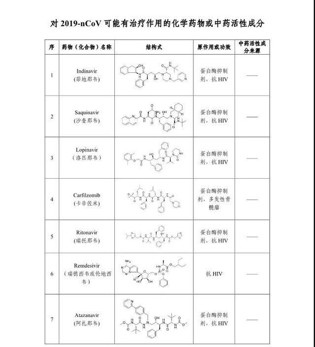 好消息!中国科学家发现一批或对新型肺炎治疗有效的老药和中药