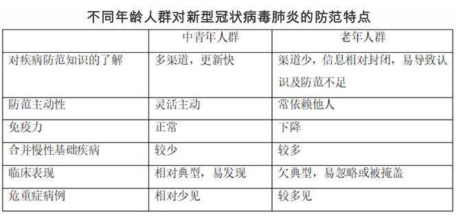 钟南山院士团队发布老年人防范新型冠状病毒肺炎指南