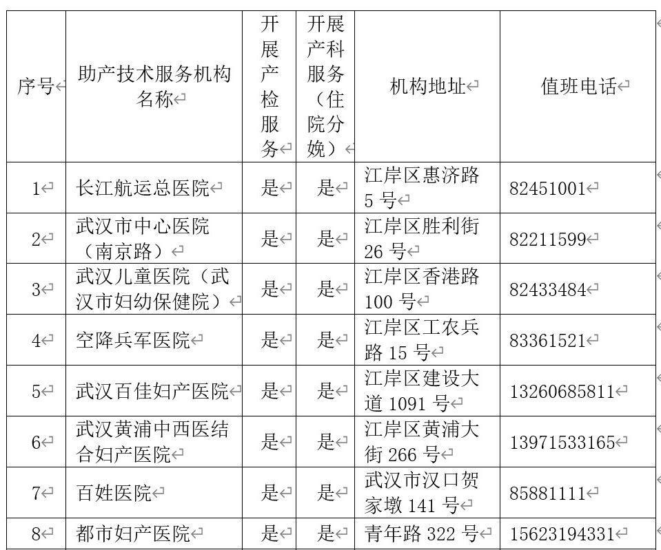 近期要产检怎么办?武汉公布44家助产机构名单!