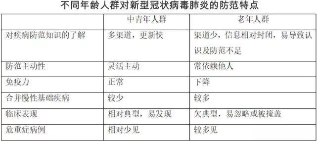 累计确诊28018例!钟南山团队发布老年人防范指南,快转给爸妈!