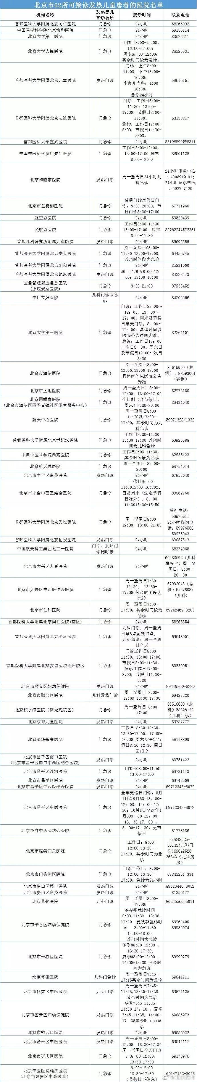 转发收藏!北京市62所可接诊发热儿童患者的医院名单