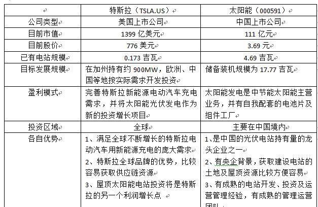 """太阳能电站投资:美国""""特斯拉""""对标中国""""太阳能"""""""