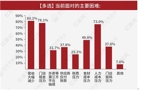 世界中餐业联合会与红餐网联合发布新冠肺炎疫情对中国餐饮企业影响情况调研报告