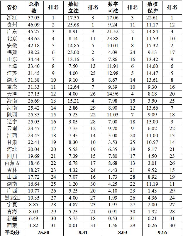 大数据法治指数在筑发布——浙江贵州广东位居三甲