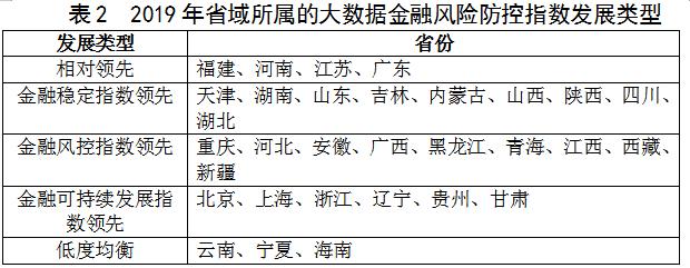 大数据金融风险防控指数在筑发布——福建河南江苏位列前三