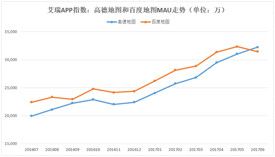 艾瑞发布6月APP指数 高德地图月活日活均行业第一