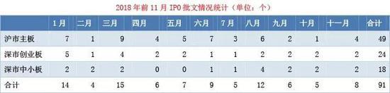 前11月IPO批文仅为去年两成多 最严发审委过会率55%
