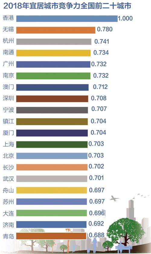 中国城市宜居竞争力报告发布 香港依然是最具宜居竞争力城市